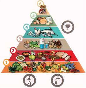 alimentazione equilibrata piramide alimentare