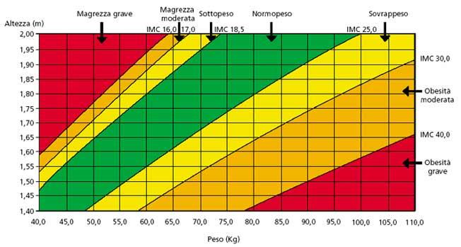 IMC - categorie peso